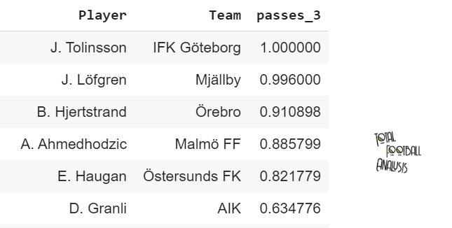Center-backs to be looked upon from Allsvenskan -Data analysis - statistics