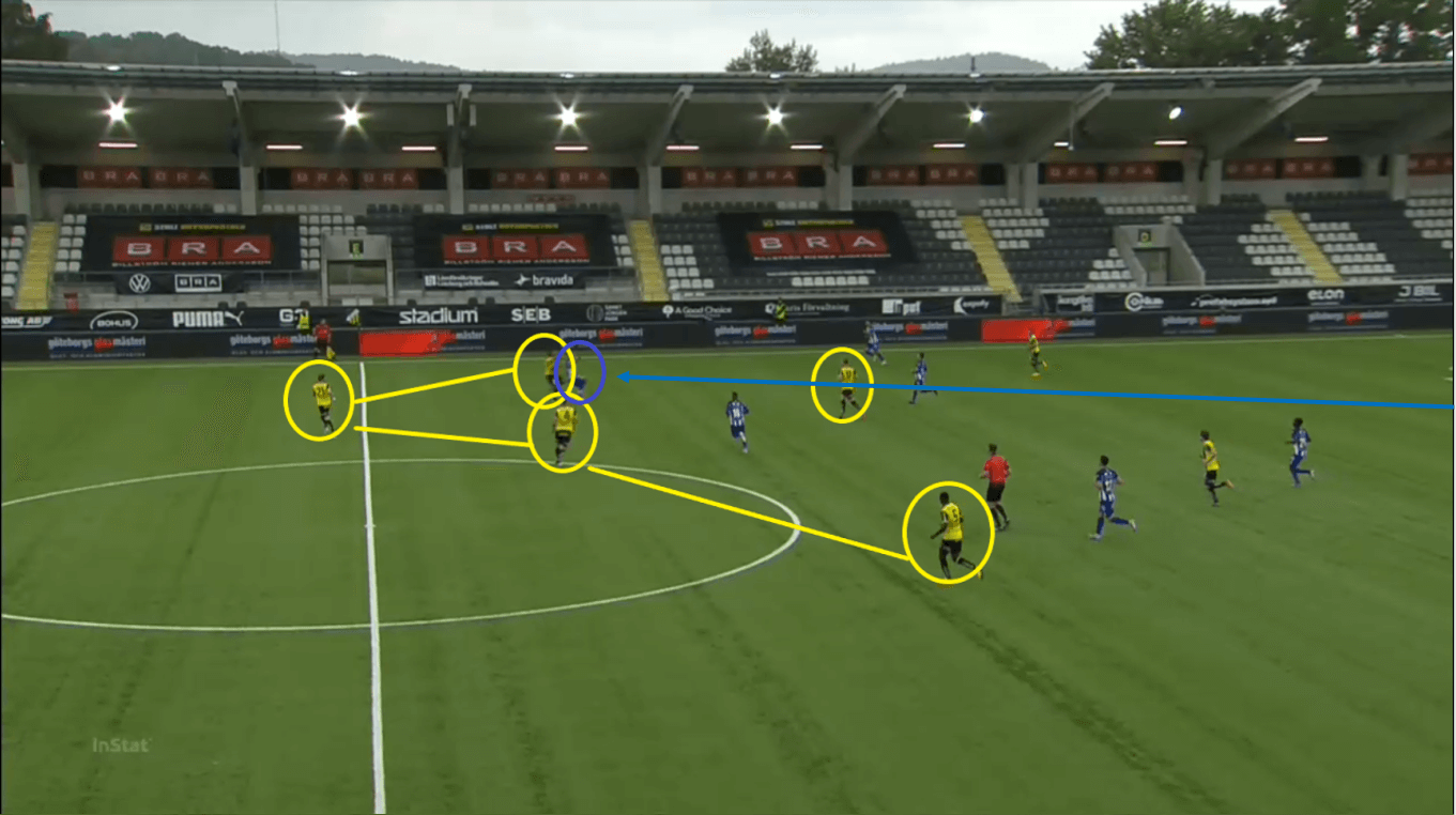 Allsvenskan 2020: Hacken vs Goteborg - tactical analysis tactics