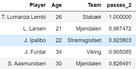 Finding the best central midfielders in Eliteserien - Data Analysis - statistics