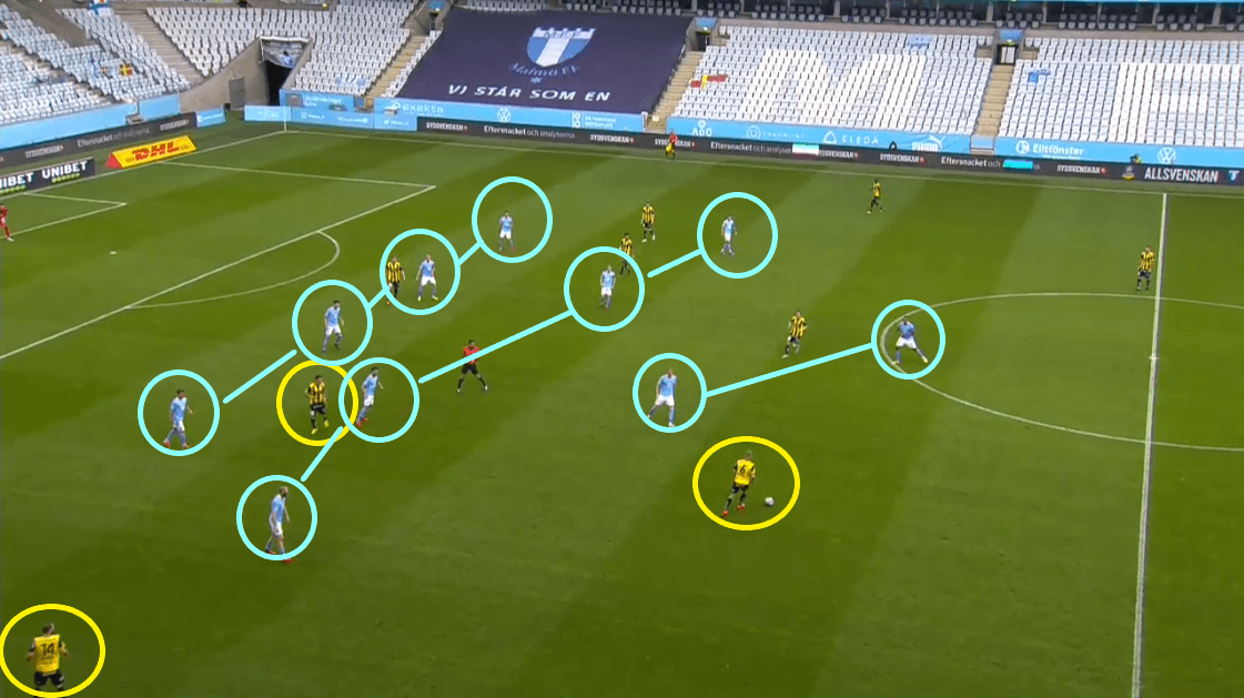 Allsvenskan 2020 Malmo Vs Hacken Tactical Analysis