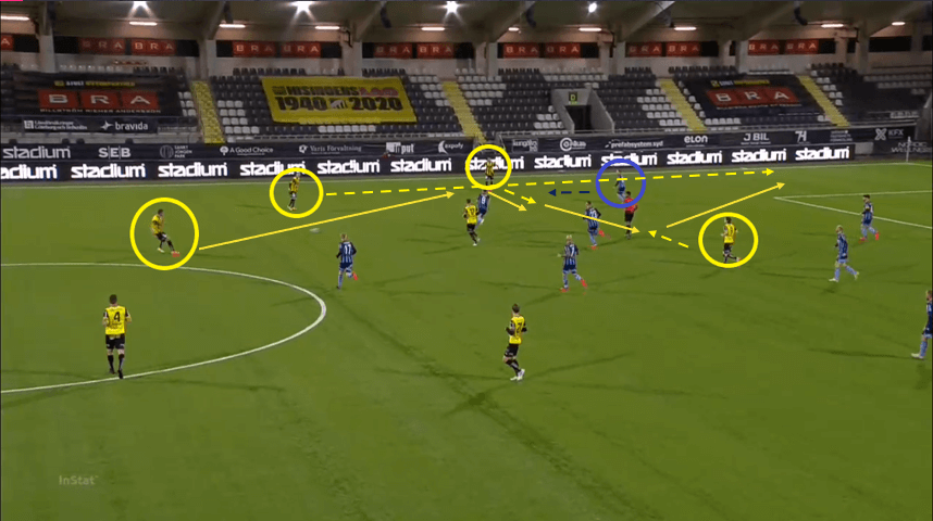 Allsvenskan 2020: Hacken vs Djurgarden - tactical analysis tactics
