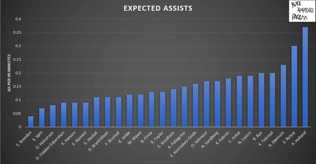 Finding the 2020 Eliteserien team of the year part 3 – data analysis statistics